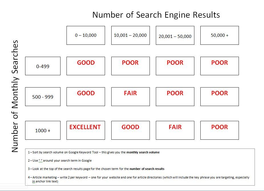 Keyword selection chart