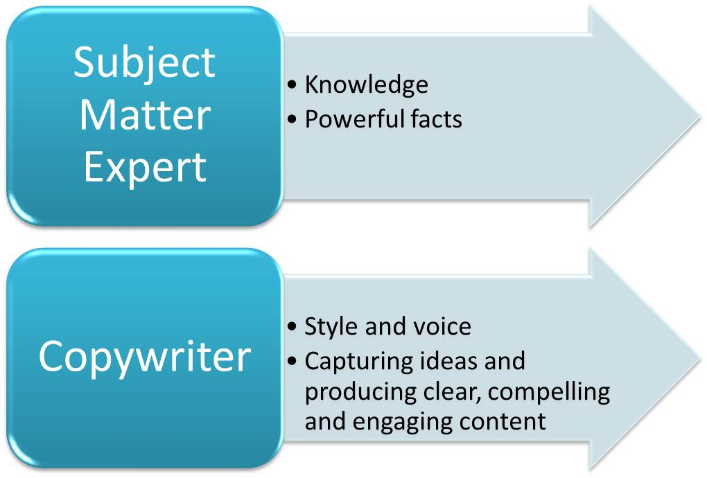 Copywriter and subject matter expert